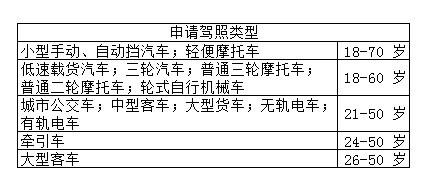 报名条件 第1张-库车驾校排名-报名电话-价格表-考驾照流程-科目考试技巧