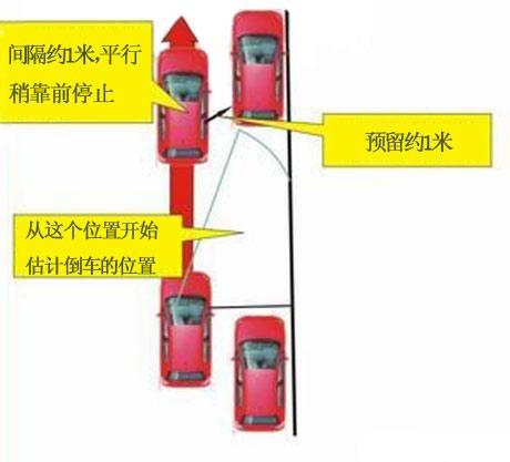 图解纵向停车入库技巧 第1张-库车驾校排名-报名电话-价格表-考驾照流程-科目考试技巧