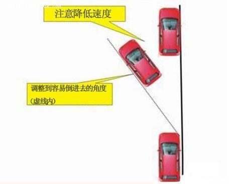 图解纵向停车入库技巧 第4张-库车驾校排名-报名电话-价格表-考驾照流程-科目考试技巧