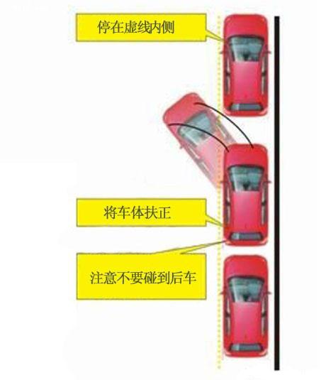 图解纵向停车入库技巧 第6张-库车驾校排名-报名电话-价格表-考驾照流程-科目考试技巧