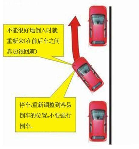 图解纵向停车入库技巧 第7张-库车驾校排名-报名电话-价格表-考驾照流程-科目考试技巧