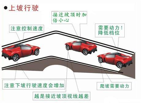 上下坡停车起步方法及技巧图解 第1张-库车驾校排名-报名电话-价格表-考驾照流程-科目考试技巧