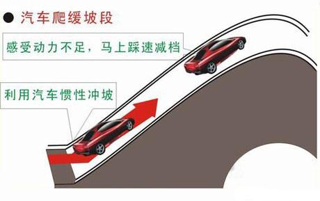 上下坡停车起步方法及技巧图解 第2张-库车驾校排名-报名电话-价格表-考驾照流程-科目考试技巧