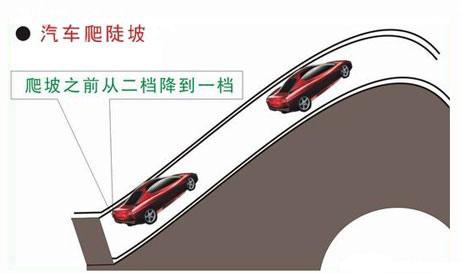上下坡停车起步方法及技巧图解 第3张-库车驾校排名-报名电话-价格表-考驾照流程-科目考试技巧