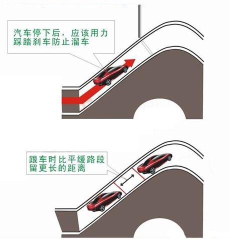 上下坡停车起步方法及技巧图解 第5张-库车驾校排名-报名电话-价格表-考驾照流程-科目考试技巧