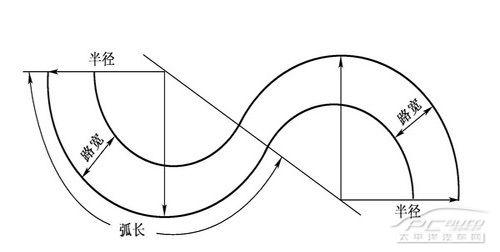 科目二之图解曲线行驶技巧 简单易懂 第1张-库车驾校排名-报名电话-价格表-考驾照流程-科目考试技巧