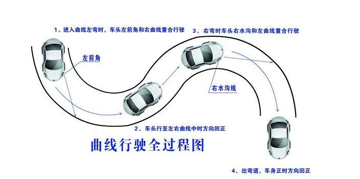 图解曲线行驶方法送给你,不走弯路不压线,虽笨但却很实用 第1张-库车驾校排名-报名电话-价格表-考驾照流程-科目考试技巧