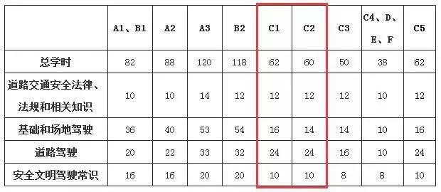 6月学车新规实行,学车建议送给大家:你关心的报名费用+拿证时间 第2张-库车驾校排名-报名电话-价格表-考驾照流程-科目考试技巧